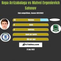 Kepa Arrizabalaga vs Matvei Evgenievich Safonov h2h player stats