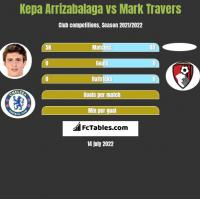 Kepa Arrizabalaga vs Mark Travers h2h player stats