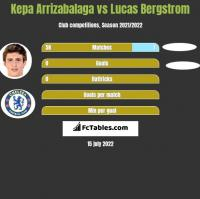Kepa Arrizabalaga vs Lucas Bergstrom h2h player stats