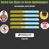 Kerem Can Akyuz vs Aaron Appindangoye h2h player stats