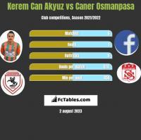 Kerem Can Akyuz vs Caner Osmanpasa h2h player stats