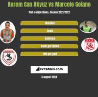 Kerem Can Akyuz vs Marcelo Goiano h2h player stats