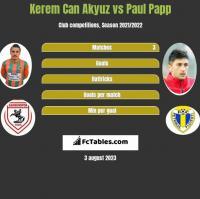 Kerem Can Akyuz vs Paul Papp h2h player stats