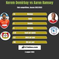 Kerem Demirbay vs Aaron Ramsey h2h player stats