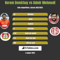 Kerem Demirbay vs Admir Mehmedi h2h player stats