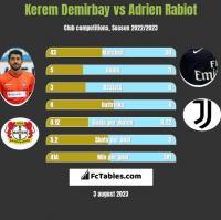 Kerem Demirbay vs Adrien Rabiot h2h player stats