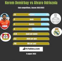 Kerem Demirbay vs Alvaro Odriozola h2h player stats
