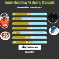 Kerem Demirbay vs Andrej Kramaric h2h player stats