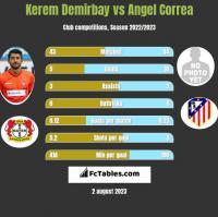 Kerem Demirbay vs Angel Correa h2h player stats