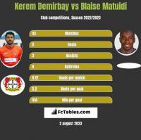 Kerem Demirbay vs Blaise Matuidi h2h player stats