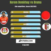 Kerem Demirbay vs Bruma h2h player stats