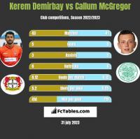 Kerem Demirbay vs Callum McGregor h2h player stats