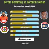 Kerem Demirbay vs Corentin Tolisso h2h player stats