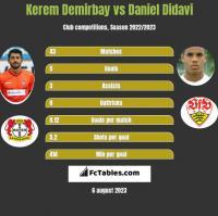Kerem Demirbay vs Daniel Didavi h2h player stats