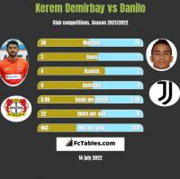 Kerem Demirbay vs Danilo h2h player stats