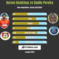 Kerem Demirbay vs Danilo Pereira h2h player stats