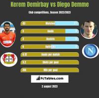 Kerem Demirbay vs Diego Demme h2h player stats
