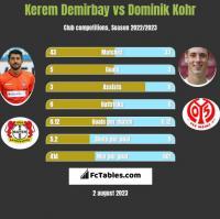 Kerem Demirbay vs Dominik Kohr h2h player stats