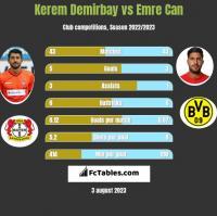 Kerem Demirbay vs Emre Can h2h player stats