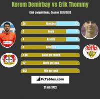 Kerem Demirbay vs Erik Thommy h2h player stats
