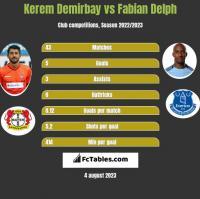 Kerem Demirbay vs Fabian Delph h2h player stats