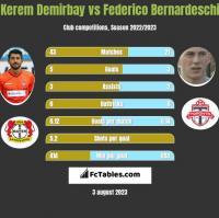 Kerem Demirbay vs Federico Bernardeschi h2h player stats