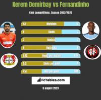 Kerem Demirbay vs Fernandinho h2h player stats