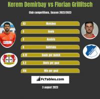 Kerem Demirbay vs Florian Grillitsch h2h player stats