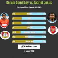 Kerem Demirbay vs Gabriel Jesus h2h player stats