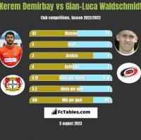 Kerem Demirbay vs Gian-Luca Waldschmidt h2h player stats