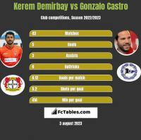 Kerem Demirbay vs Gonzalo Castro h2h player stats
