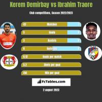 Kerem Demirbay vs Ibrahim Traore h2h player stats