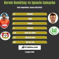 Kerem Demirbay vs Ignacio Camacho h2h player stats