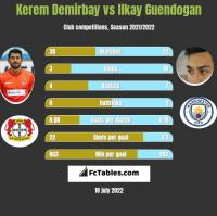 Kerem Demirbay vs Ilkay Guendogan h2h player stats