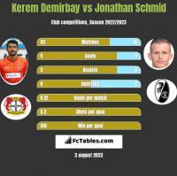 Kerem Demirbay vs Jonathan Schmid h2h player stats