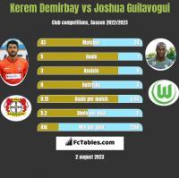 Kerem Demirbay vs Joshua Guilavogui h2h player stats
