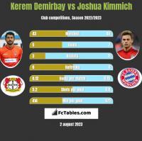 Kerem Demirbay vs Joshua Kimmich h2h player stats