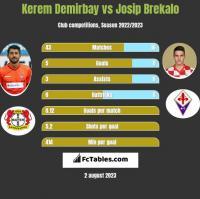 Kerem Demirbay vs Josip Brekalo h2h player stats
