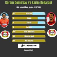 Kerem Demirbay vs Karim Bellarabi h2h player stats