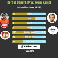 Kerem Demirbay vs Kevin Kampl h2h player stats