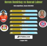 Kerem Demirbay vs Konrad Laimer h2h player stats