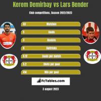 Kerem Demirbay vs Lars Bender h2h player stats