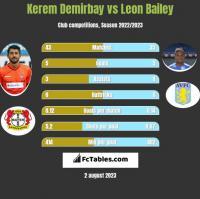 Kerem Demirbay vs Leon Bailey h2h player stats