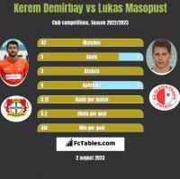 Kerem Demirbay vs Lukas Masopust h2h player stats