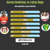 Kerem Demirbay vs Lukas Rupp h2h player stats