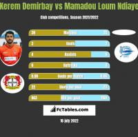 Kerem Demirbay vs Mamadou Loum Ndiaye h2h player stats