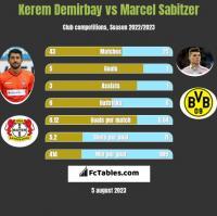 Kerem Demirbay vs Marcel Sabitzer h2h player stats