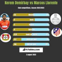 Kerem Demirbay vs Marcos Llorente h2h player stats