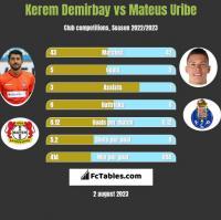 Kerem Demirbay vs Mateus Uribe h2h player stats