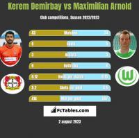 Kerem Demirbay vs Maximilian Arnold h2h player stats